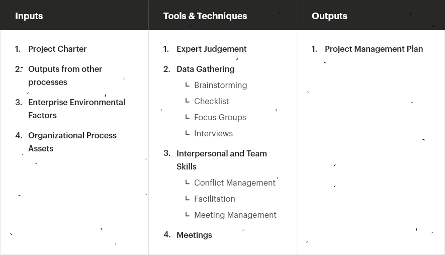 Creating Project Management Plan