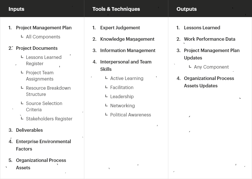 Managing Project Knowledge - new integrated project management process - PMBOK 6