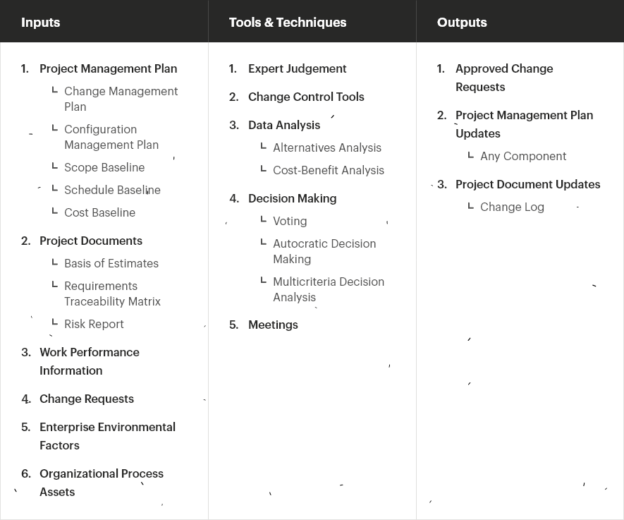 Performing Integrated Change Control